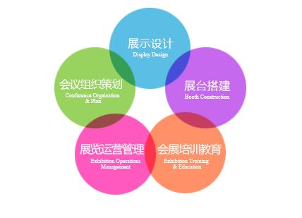 会展策划与管理专业
